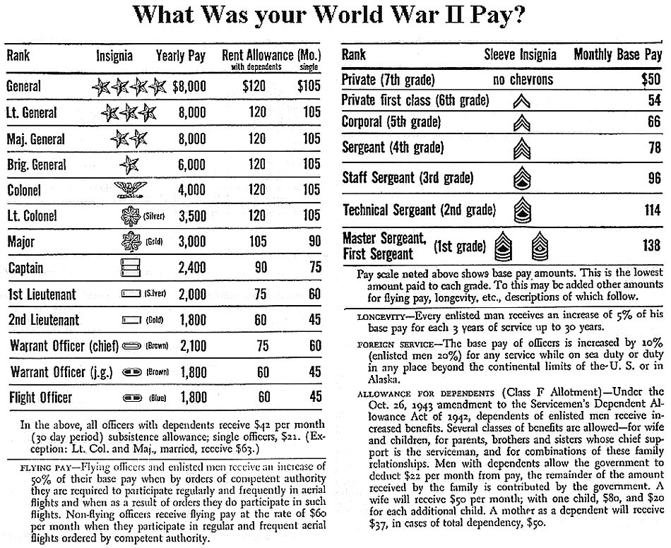 a comparison of enlisted military pay and civilian pay The army offers generous military pay and  for comparisons to civilian jobs and then use the resources listed to figure it out for yourself enlisted soldier.